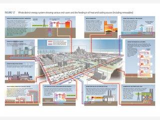 Dijeljenje energije između stambenih zgrada.