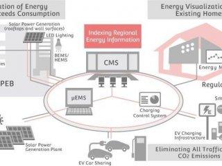 Upravljanje energijom stambenih zgrada iz Toshibe